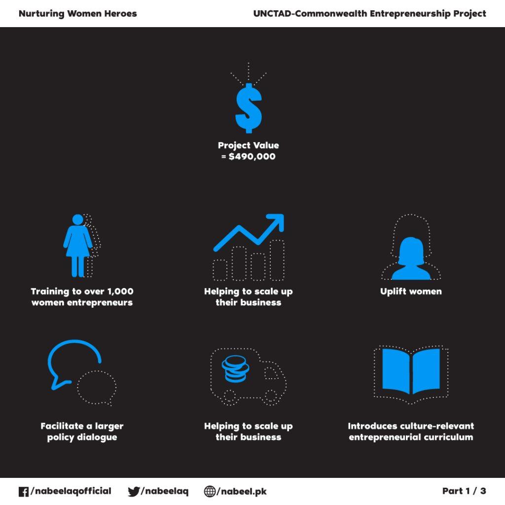 women entrepreneurs in pakistan nabeel qadeer
